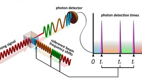 New system detects faint communications signals using the principles of quantum physics